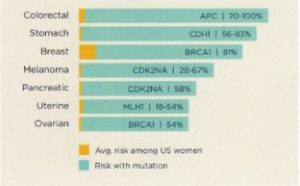 Genetic Cancer Risk
